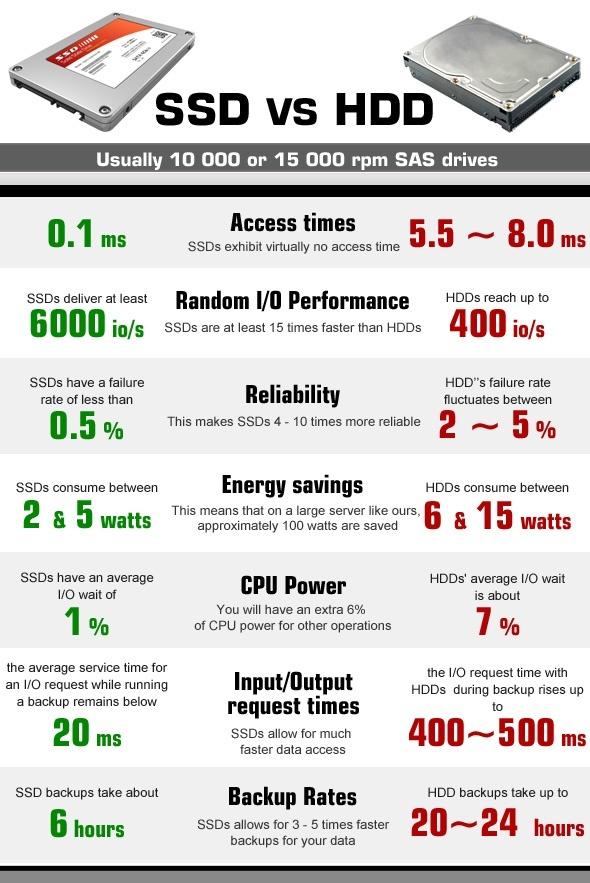 so sánh ổ cứng ssd và ổ hhd